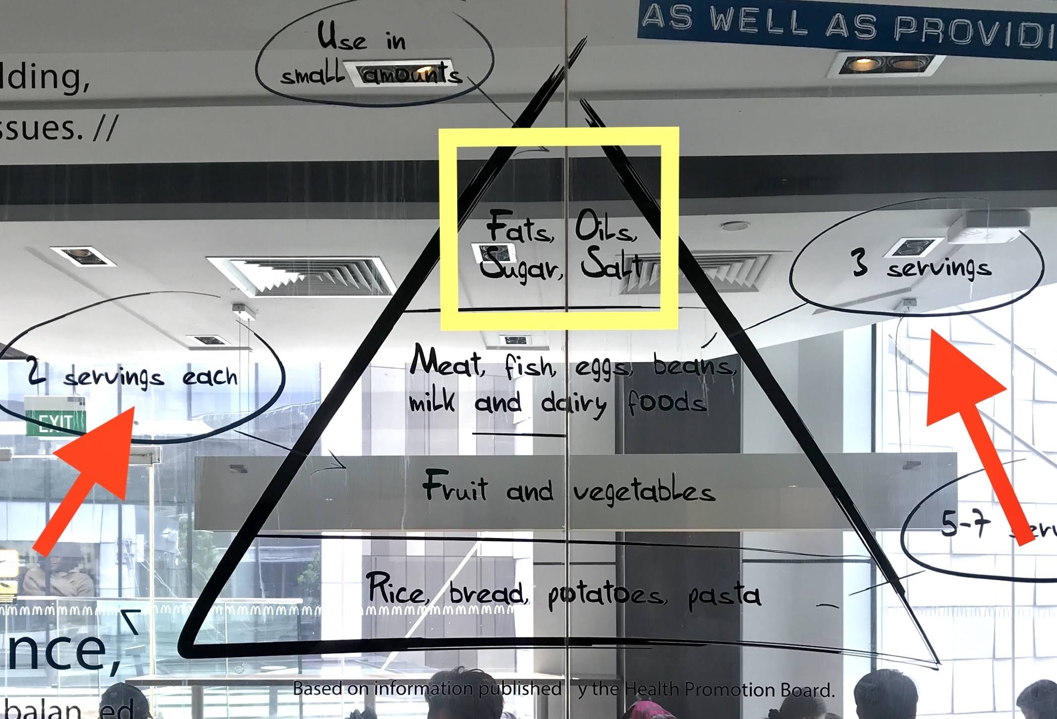 Misrepresented and outdated food pyramid at a local McDonalds.