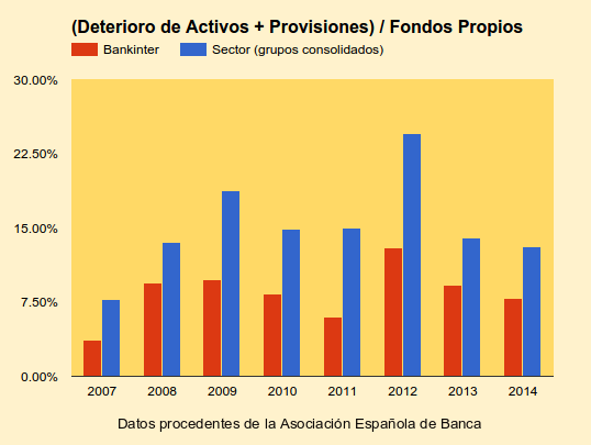 Deterioro de activos Bankinter vs sector maquetado.png