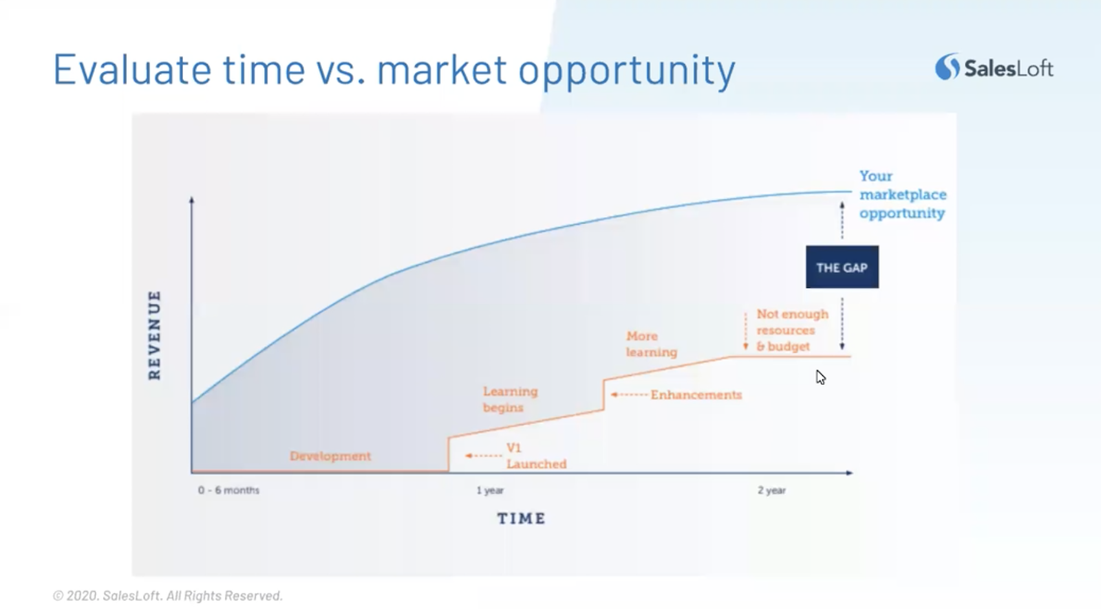 Evaluate time vs market opportunity.