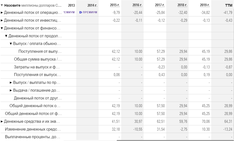 денежные потоки компании Zynerba pharmaceuticals inc