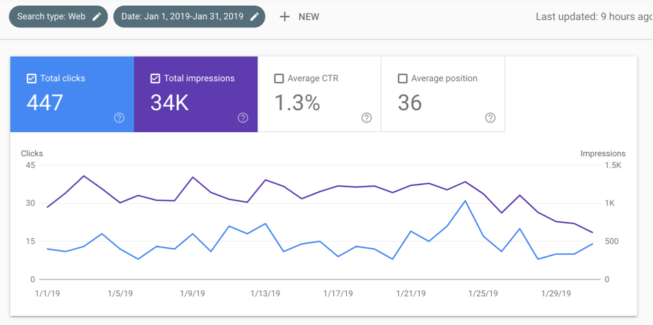 E-commerce SEO - Filter King Case Study - Website Traffic in January 2019