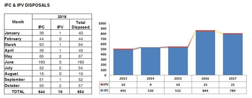 Stat-IPCaseDisposals2013-2017