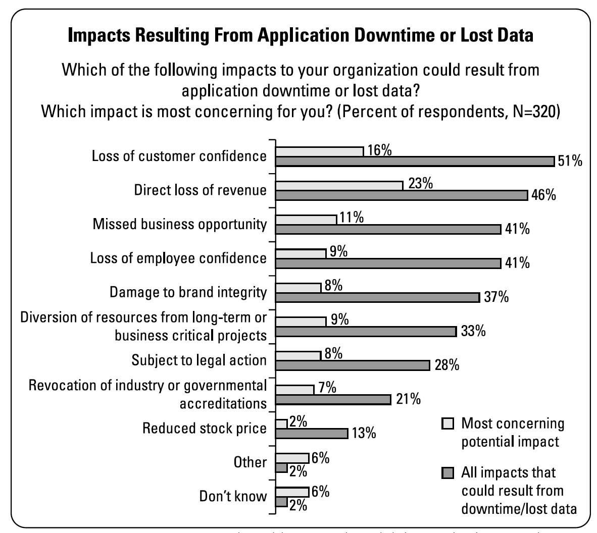 Impacts Resulting From Application Downtime or Lost Data. Source: ESG Real World SLAs and Availability Methods, December 2017