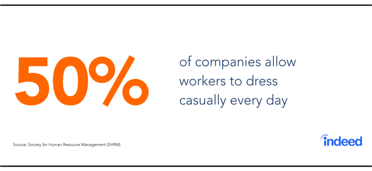 50% of companies allow workers to follow a casual dress code every day.