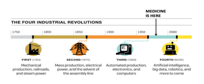 Industrial Revolutions of cognitive computing