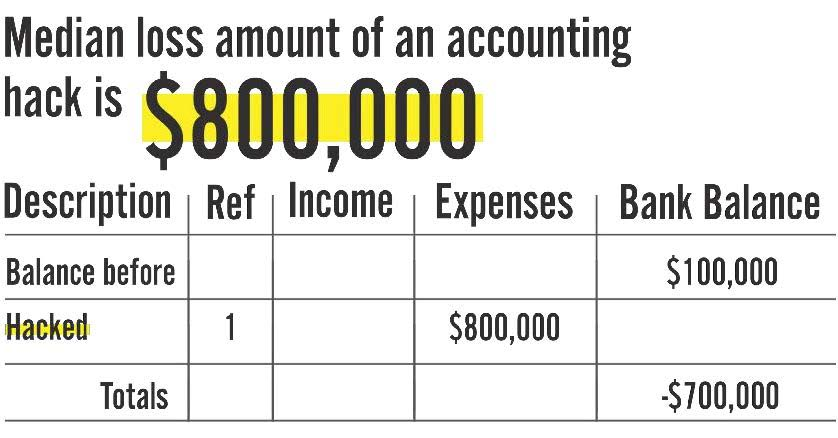 Median loss amount of an accounting hack is $800,000