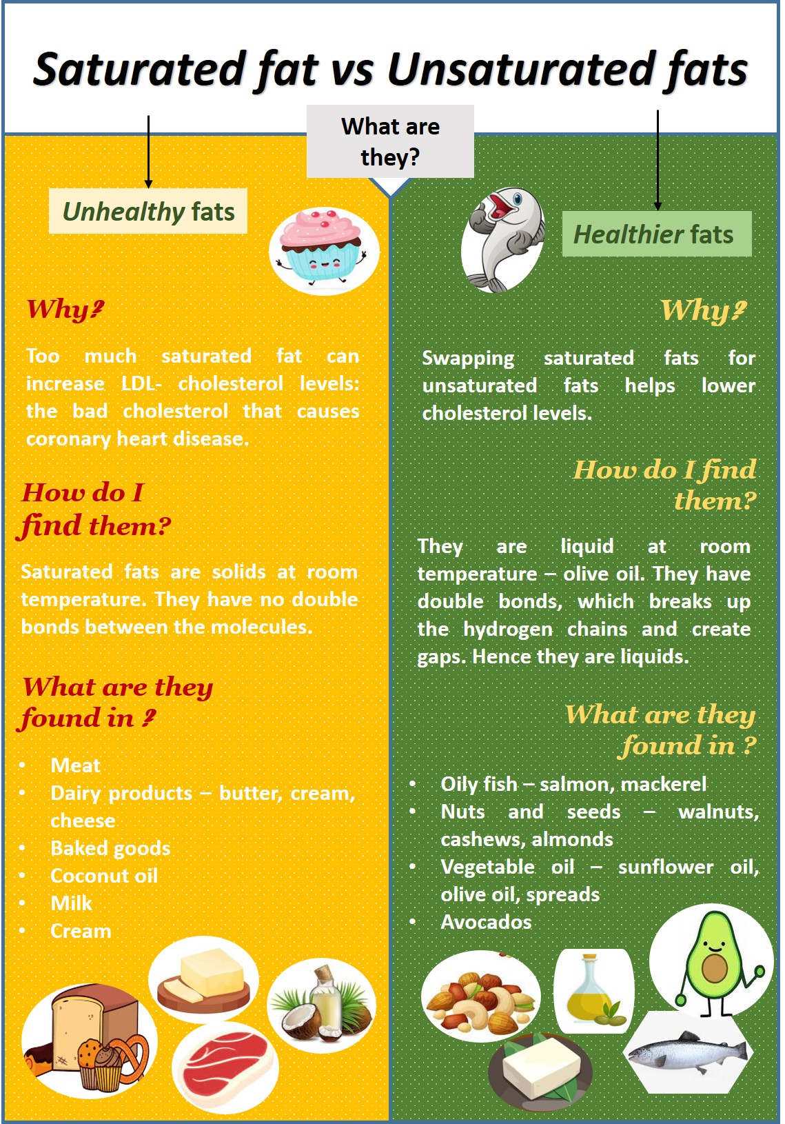saturated fat vs unsaturated fats