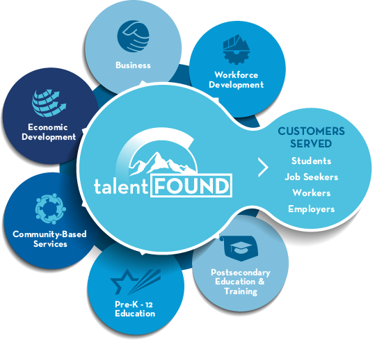 Colorado talent development network graphic highlighting partners in workforce development, business, economic development, community-based services, pre-k12 education, and postsecondary education and training who serve students, job seekers, workers, and, businesses