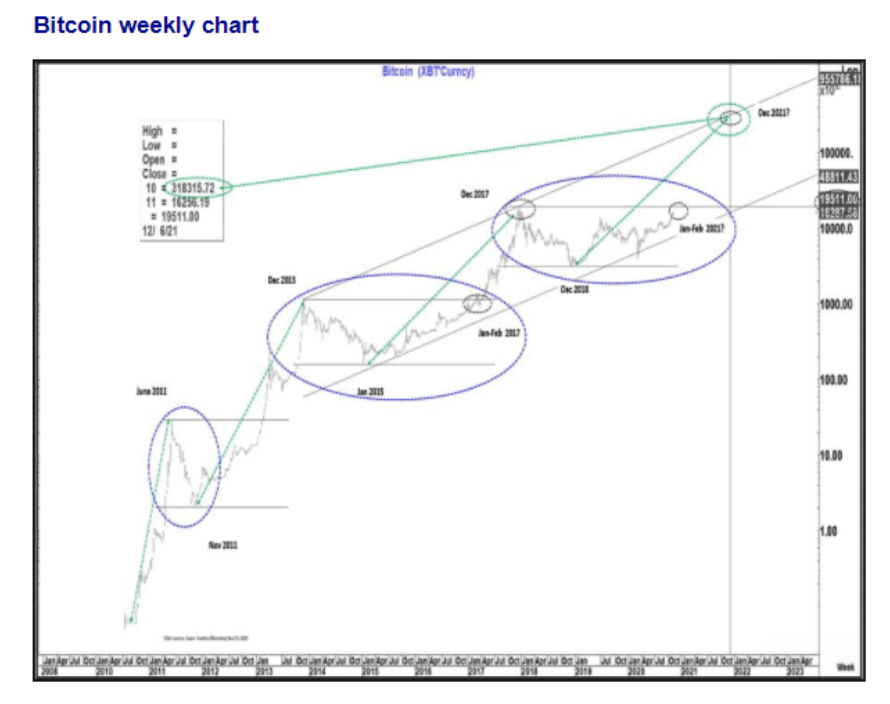 A Citibank technical analysis chart showing bitcoin's historical price action.