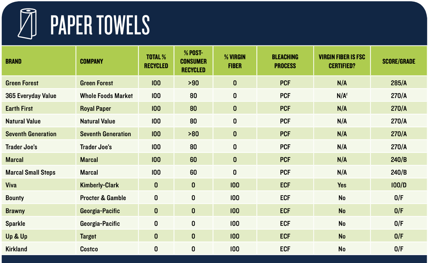 best reusable paper towel alternatives