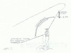 Кастинг над главата (Overhead Casting) - Основно замятане
