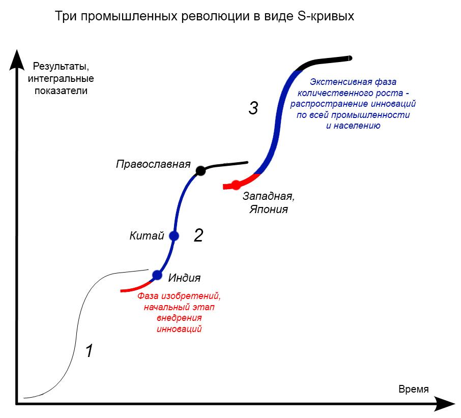 s-кривые-и-революции2.jpg
