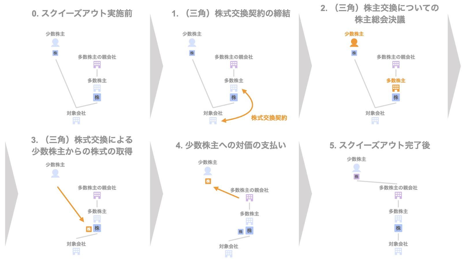 三角株式交換 - 株式対価の手法②