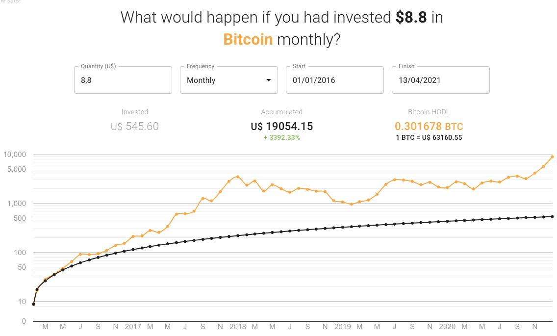 Gráfico: simulação de buy and hodl começando em janeiro de 2016