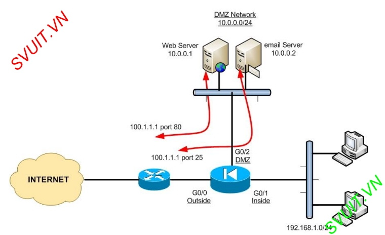 config dynamic NAT on ASA Cisco 8.2(1)