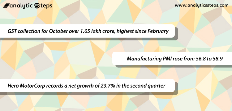 The image shows the key points that reflect the recovery in the Indian economy.