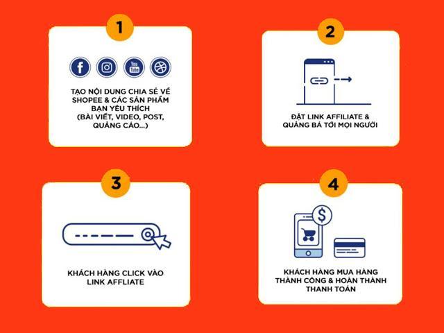 Các bước làm tiếp thị liên kết Shopee