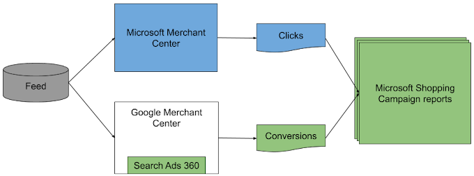 Flow of inventory feed to Microsoft Merchant Center store and Google Merchant Center account to reporting on Microsoft Shopping campaign