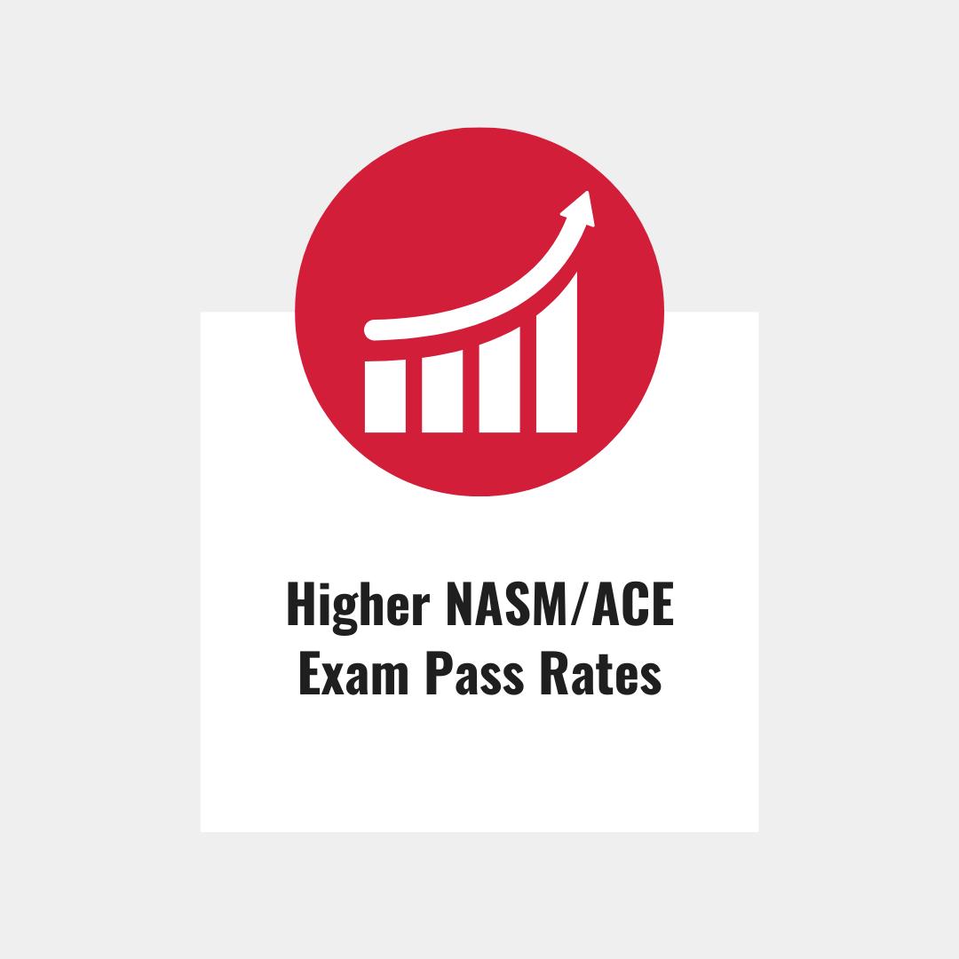Higher NASM/ACE Exam Pass Rates