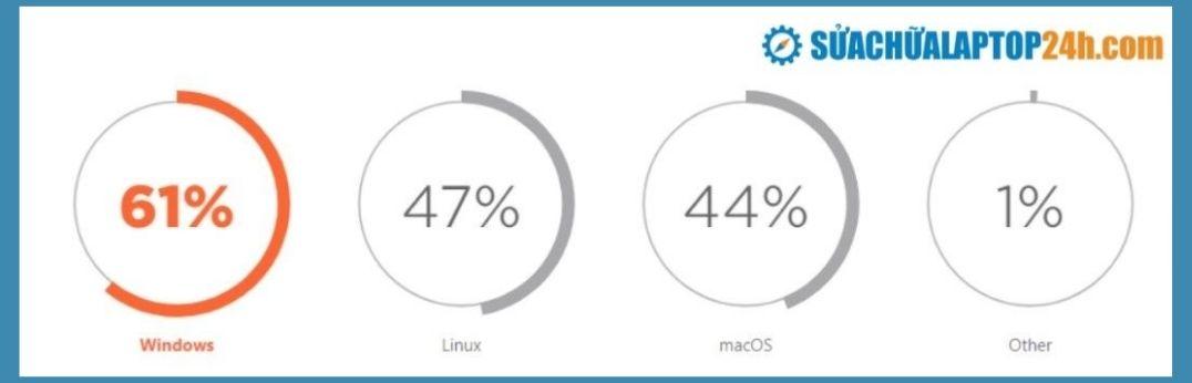 Khảo sát cho thấy Windows là hệ điều hành phổ biến nhất