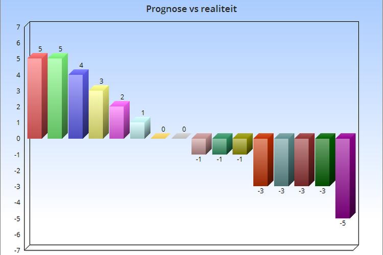 We lieten ons verrassen door Mechelen, Anderlecht en Moeskroen in onze prognose: wie deed het beter en slechter dan verwacht?