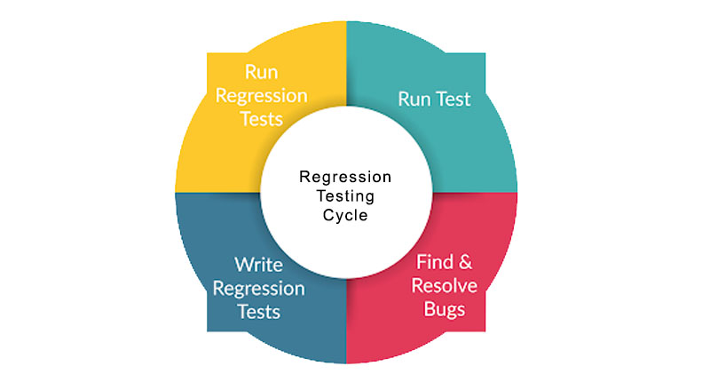 regression-testing-cycle