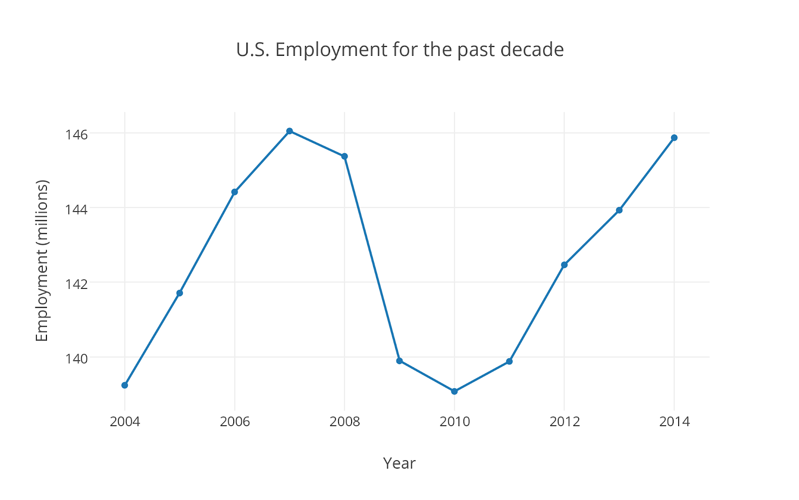 us_employment_for_the_past_decade.png