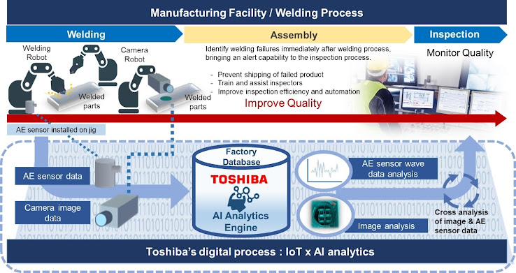 Advanced monitoring and analysis to the welding of vehicle chassis parts