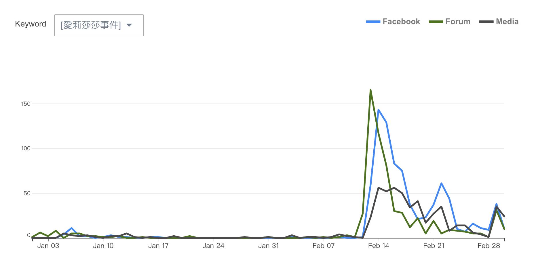 愛莉莎莎爭議 - 網路聲量趨勢圖