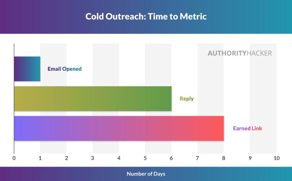 Время охвата от холода до метрики