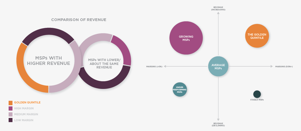 Comparison of Revenue. Source: IT Glue