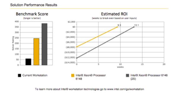 ANSYS - Отчет о производительности и рентабельности инвестиций, сформированный в приложении «Workstation Refresh ROI Estimator»