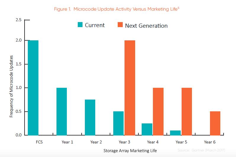 Figure 1. Microcode Update Activity Versus Marketing Life. Source: Curvature