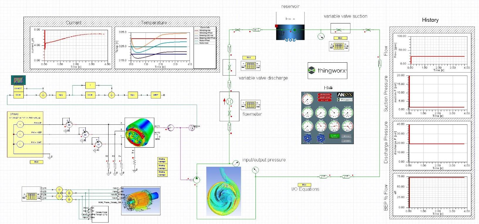 ANSYS Системная модель цифрового двойника, включающая связанные модели различных физических процессов и модель человеко-машинного интерфейса (HMI)