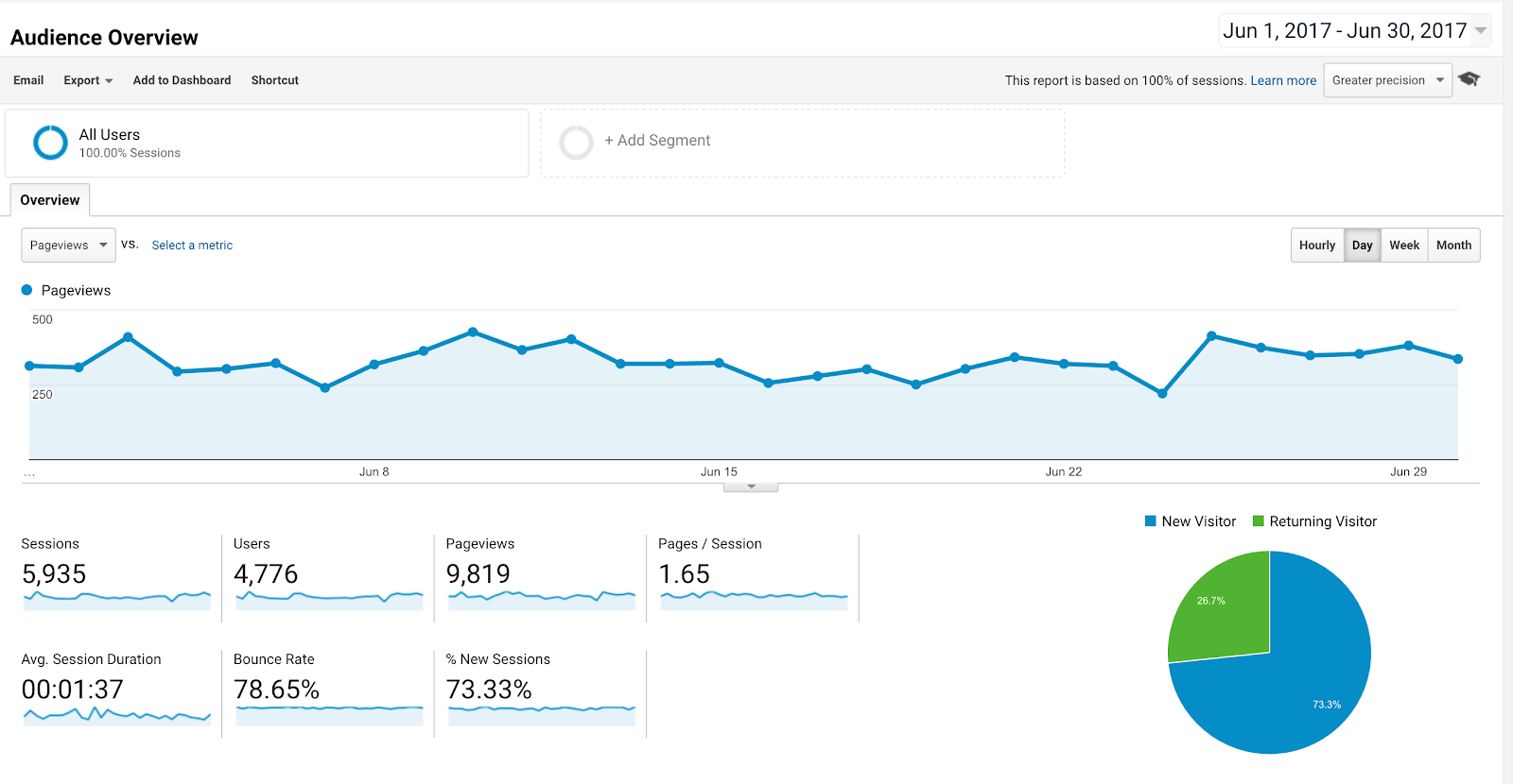 Using Google Analytics to Improve My Blog | arelaxedgal.com