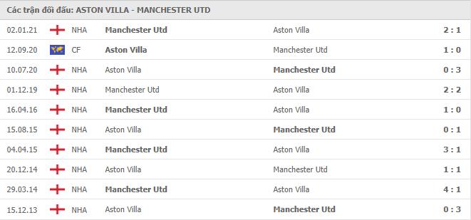 10 cuộc đối đầu gần nhất giữa Aston Villa vs Manchester United