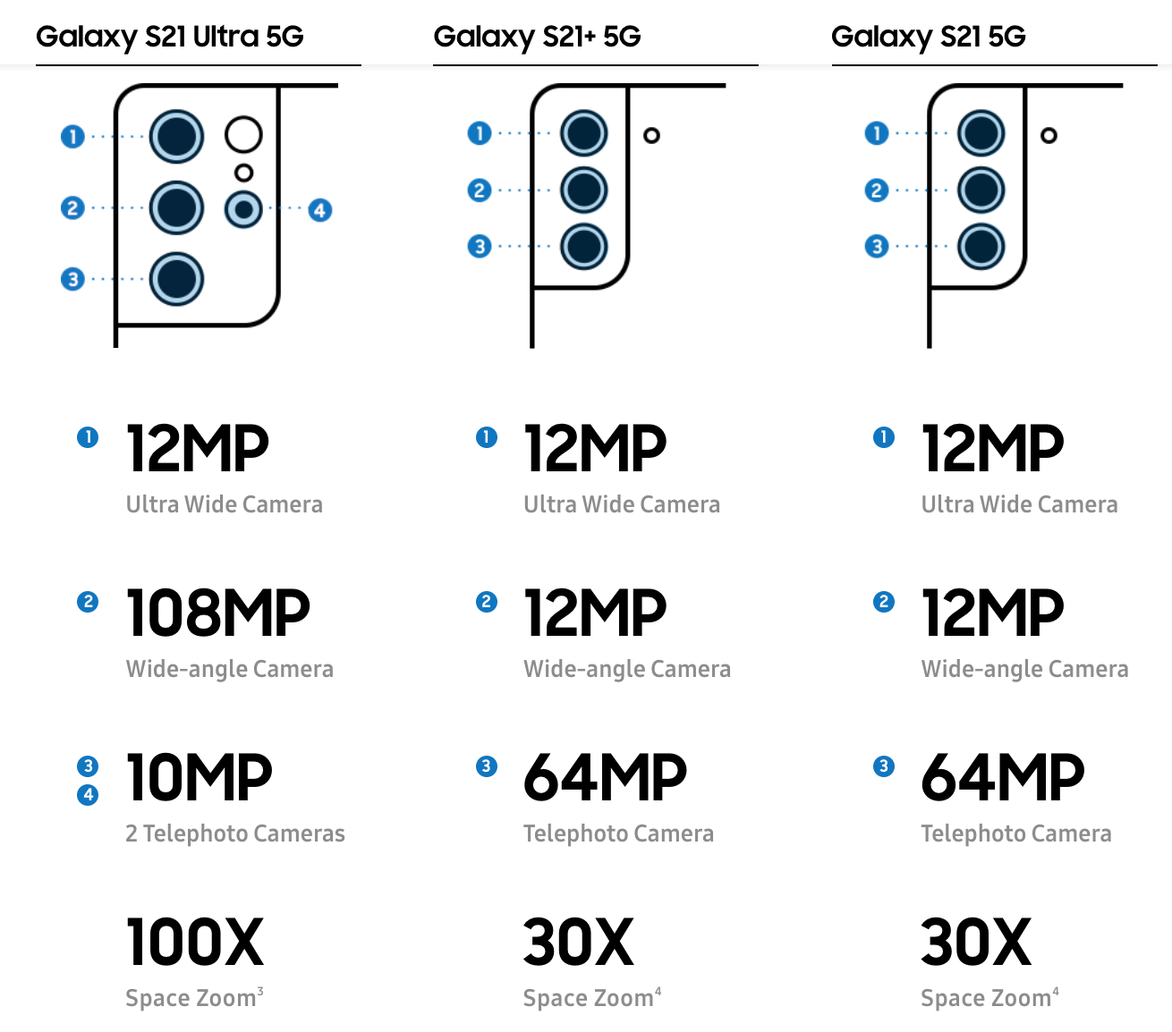 Looking to buy the Samsung Galaxy S21? This guide is for you