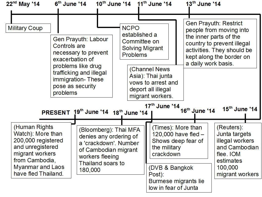 C:\Users\Eastina\Migrant movement timeline.jpg