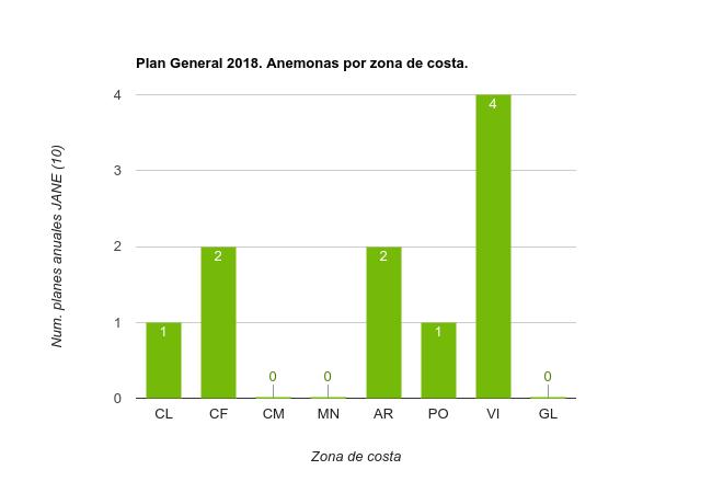 Planes Especificos 2018 Anémonas por zona de costa