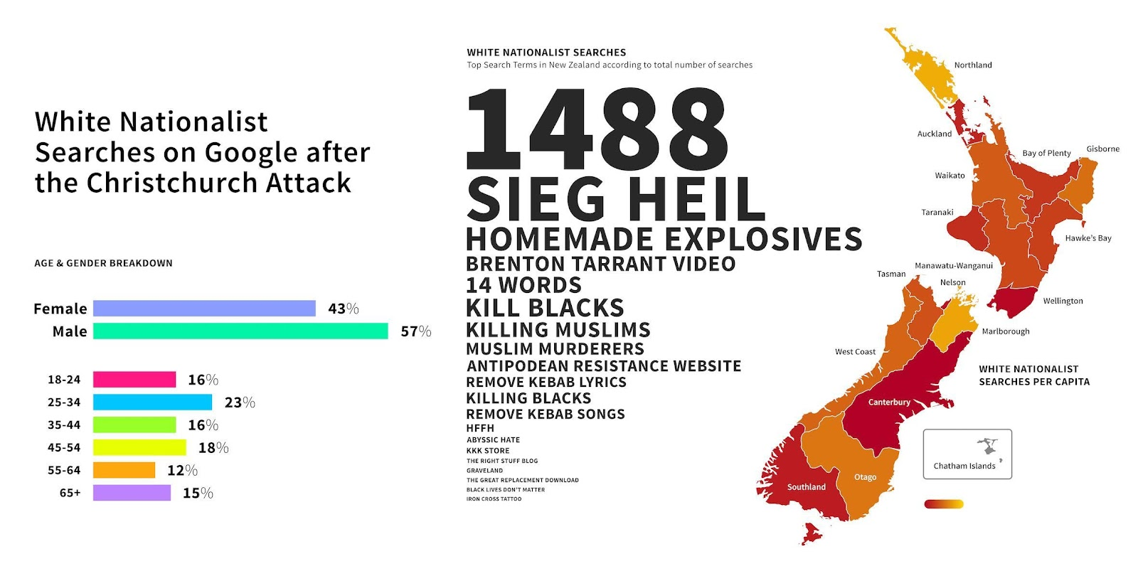 White Nationalist searches on Google after the Christchurch attack