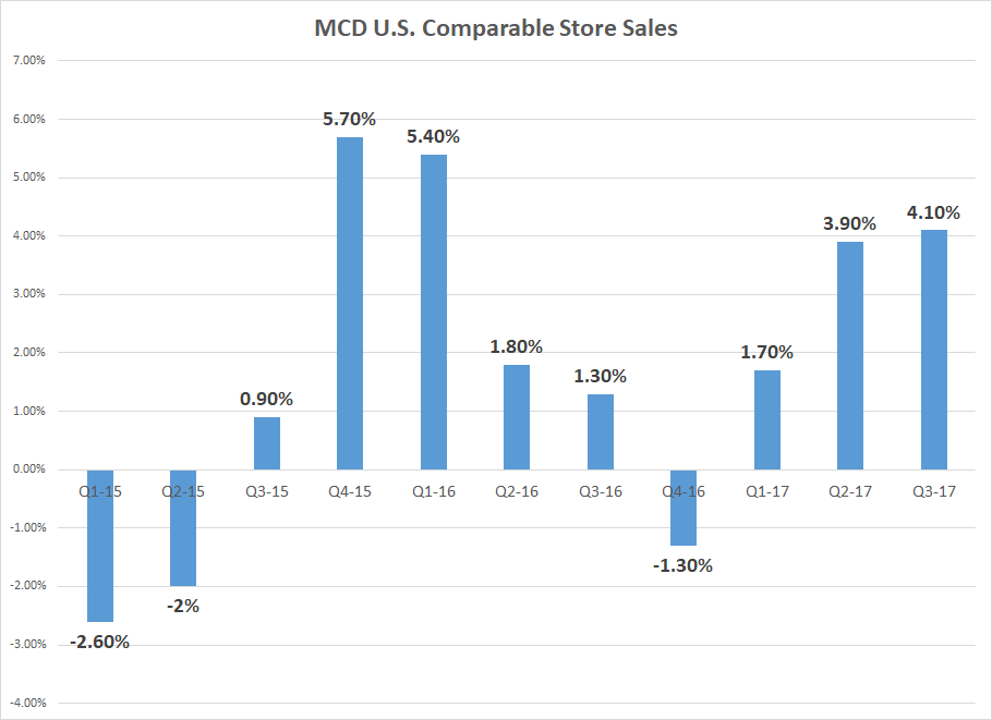 Technical Snapshots for Investors: McDonald's Corp. (MCD)""