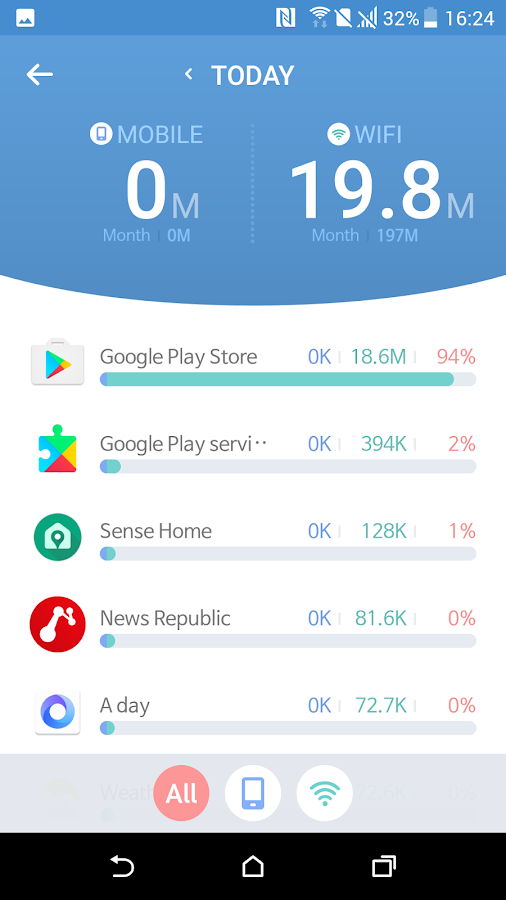 Data usage / usage time: A day- screenshot