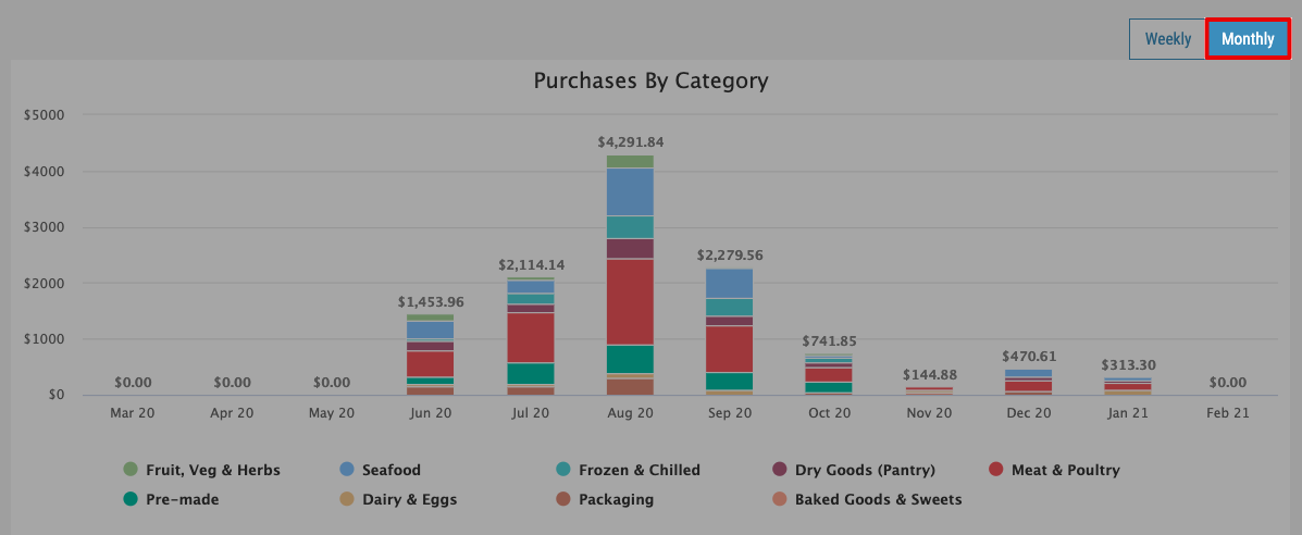 FoodByUs_Total_Purchases_by_Category_Monthly
