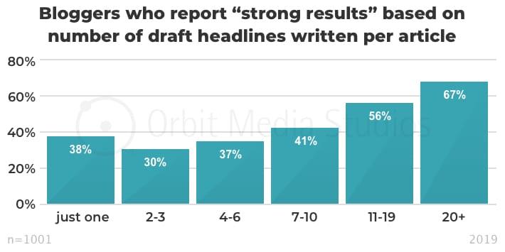 инфографика эффективность контента в зависимости от количества вариантов опробованных заголовков