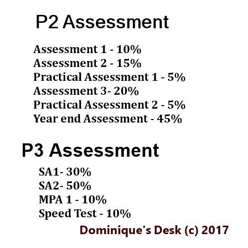 P2 Maths Assessment compared with P3 Maths Assessment