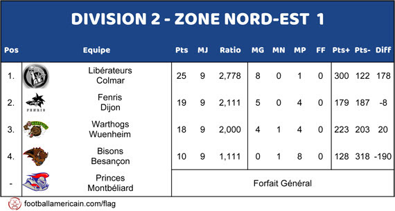 Classement Groupe 1 Zone Nord-Est