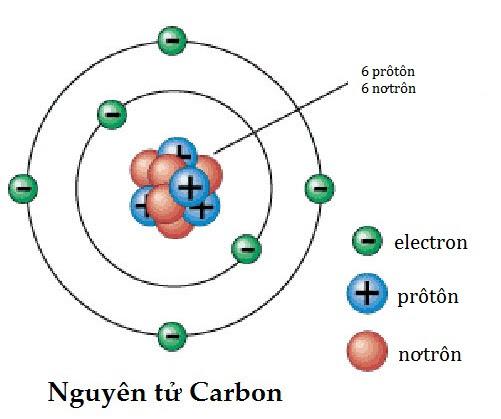 Cấu tạo nguyên tử