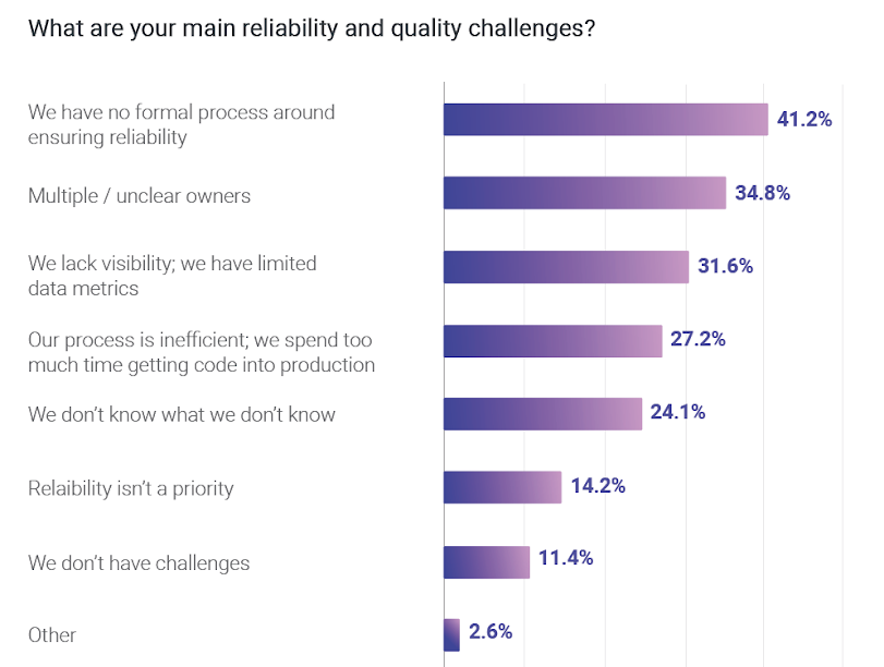 What are your main reliability and quality challenges?