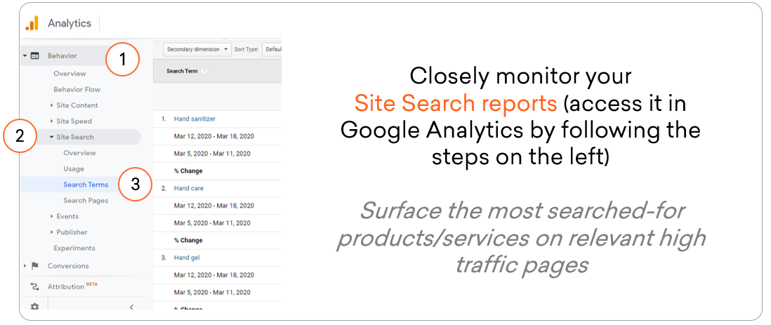 closely monitor site search reports to effectively work on your search strategy