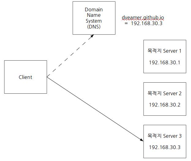 DNS를 통한 DR구성